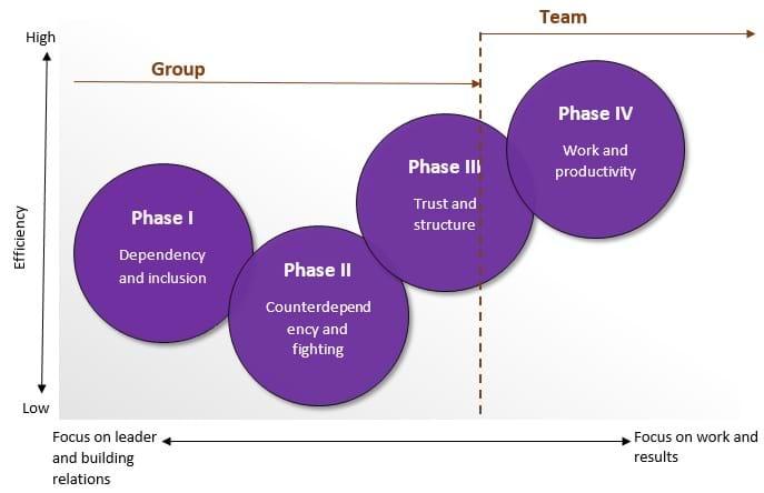 wheelan group development stages