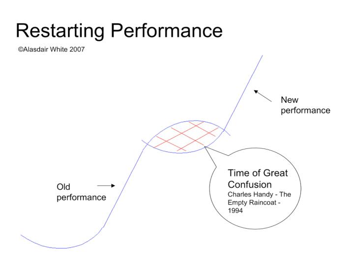 restarting performance