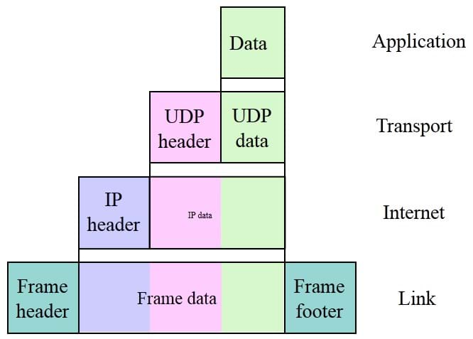Protocol Data Unit the TCP IP model layers
