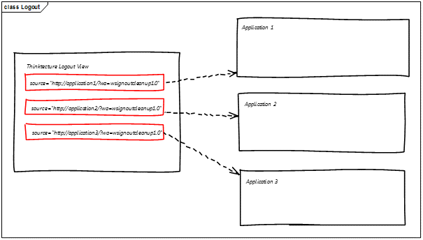 Logout from iframe in Thinktecture