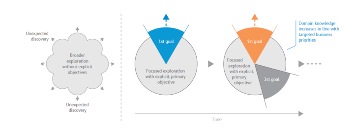 Machine learning - focused versus broader exploration.