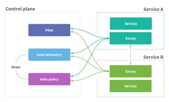 graph describing how does service mesh work