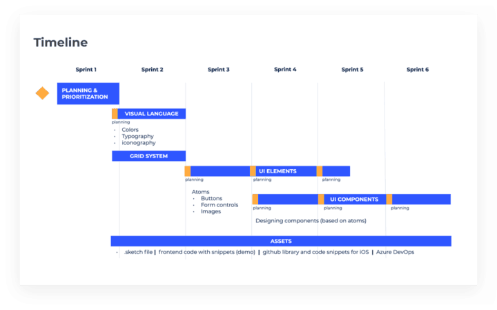Image 3) Gantt Chart tool