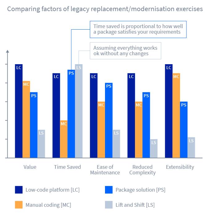 Legacy replacement/ modernization graph
