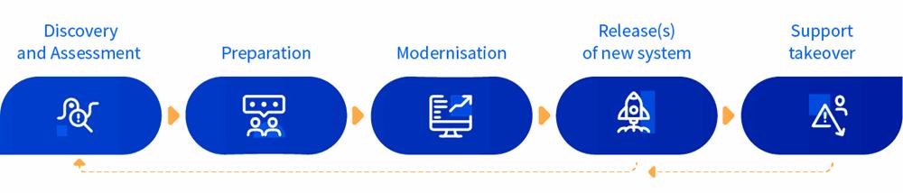 modernisation framework graph