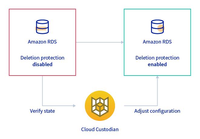 cloud custodian graph