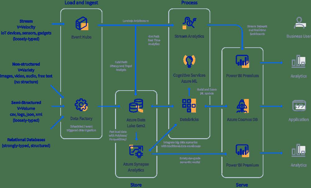 Modern Data Platform Reference Architecture